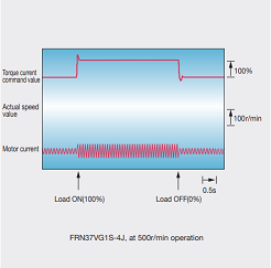 Fuji Electric vfd FRENIC-VG series Follow-up characteristics under impact load