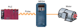 Fuji Electric frequency inverter FRENIC-Mega is accommodating various applications