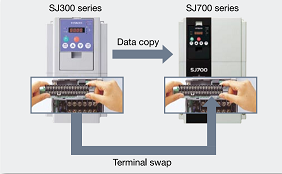 Data from existing Hitachi SJ300 drives can be copied and downloaded via the remote operator to an SJ700 drive