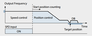 Hitachi WJ200 has a simple positioning control (in combination with a feedback signal)