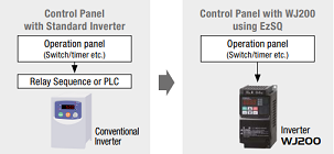 Control Panel with standard inverter vs control panel with Hitachi drive WJ200 series using EzSQ