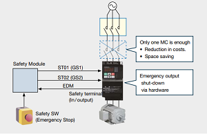 Hitachi frequency inverters WJ200 compact series has a safety stop function