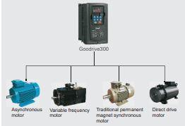 INVT GD300 series is combined drive.