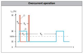 Lenze drive 8400 HighLine series overcurrent operation.