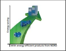 Nord Drivesystem frequency inverter SK 200E series Application Function.