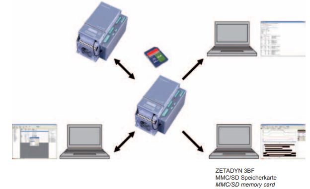 ZIEHL-ABEGG frequency inverter ZETADYN 3BF series and MMC/SD memory card.