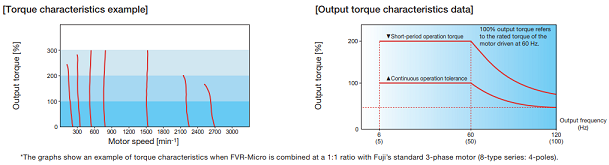 An example of torque characteristics when Fuji Electric vfd FVR-Micro series is combined at a 1:1 ratio with Fuji's standard 3-phase motor